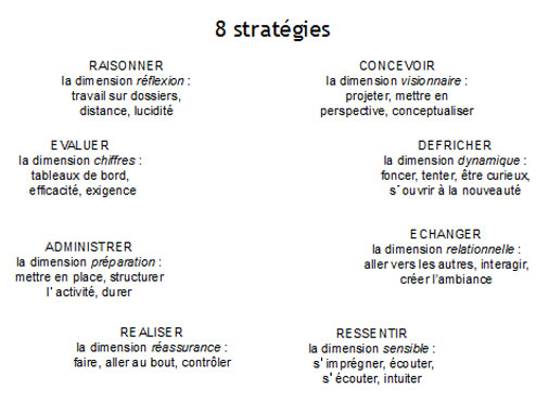 strategies Prédom
